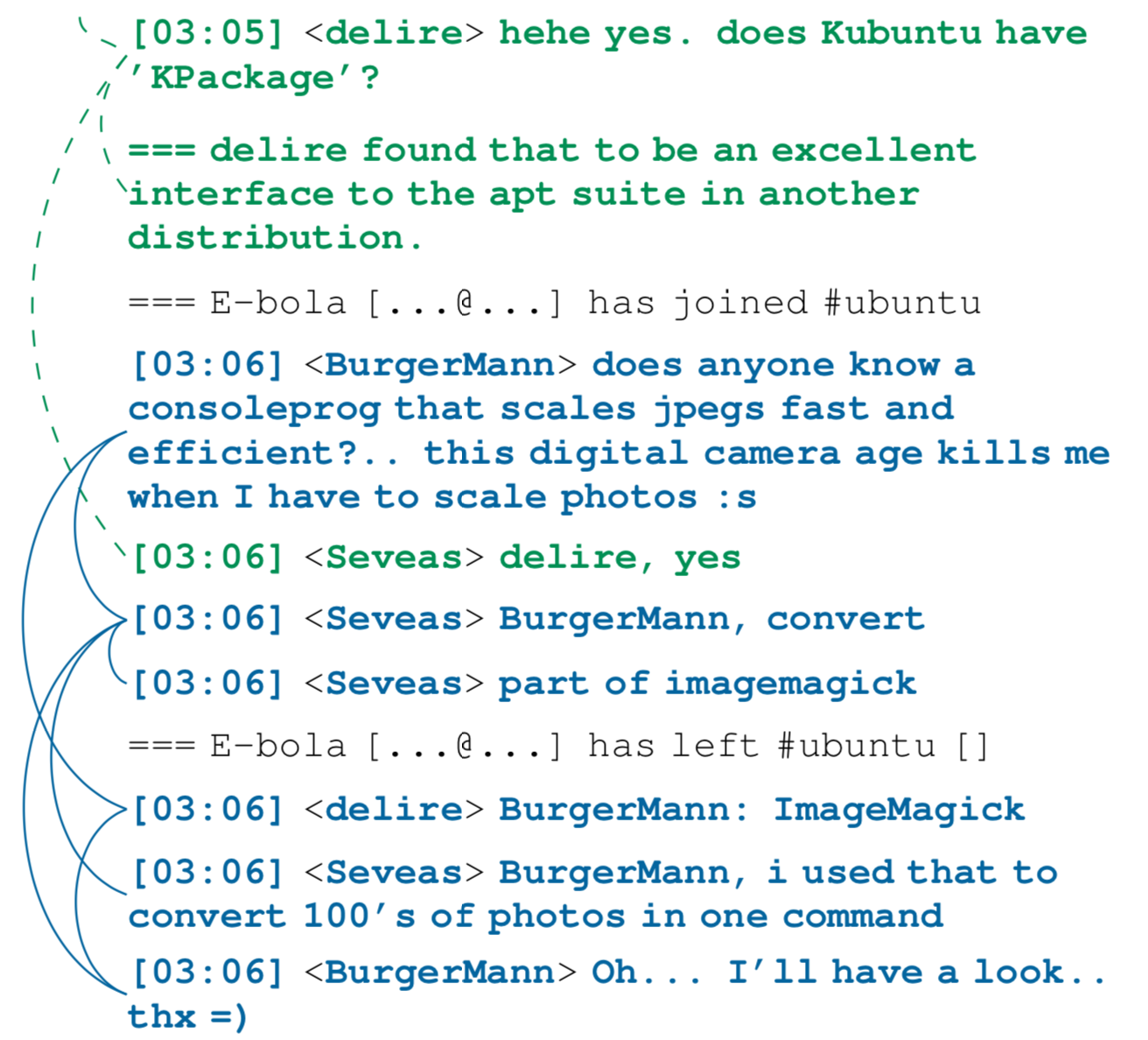 IRC Disentanglement Example