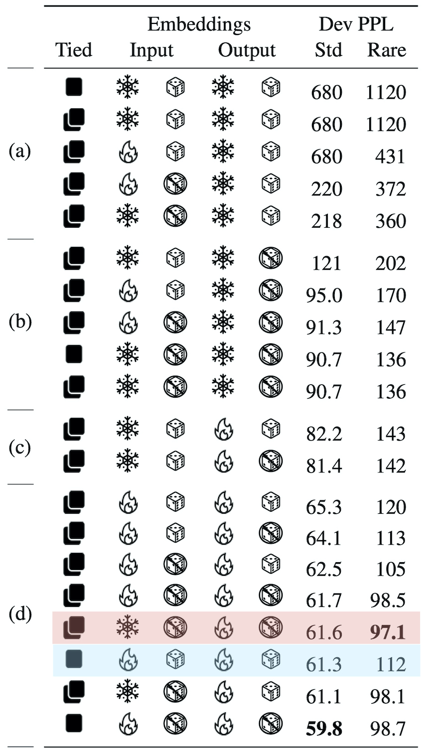 Variations on LM (for written form of table see bottom of page)